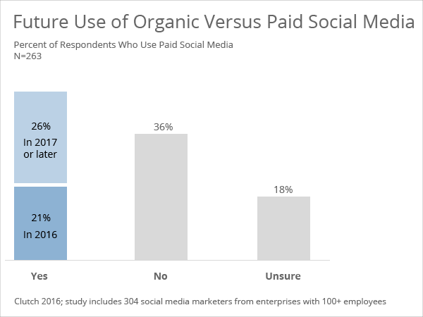 Future plans to use paid social media - Clutch's 2016 Social Media Marketing Survey