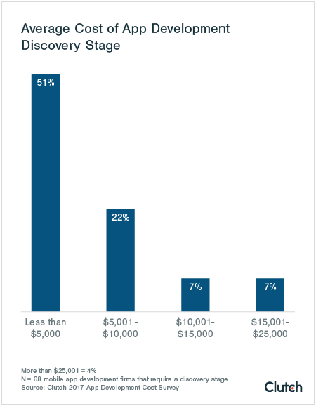 How Much Does It Cost to Develop an App: 2017 Survey | Clutch co
