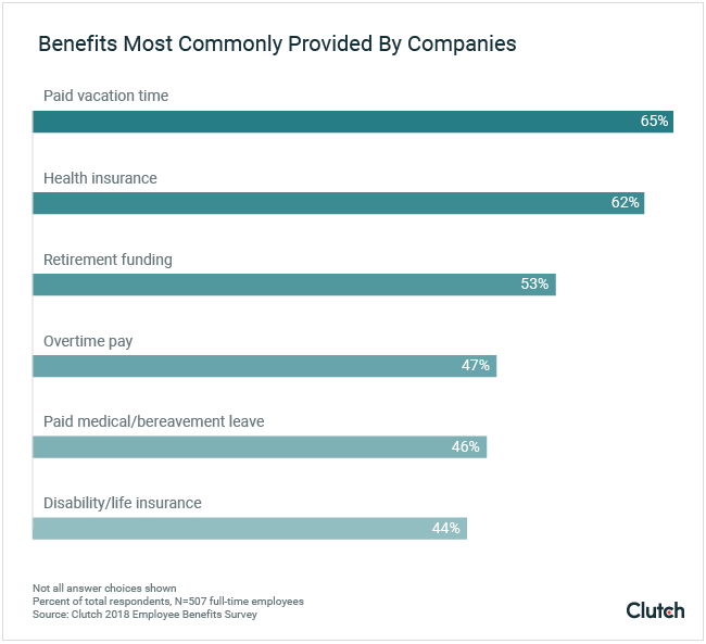 Benefits most commonly provided by companies