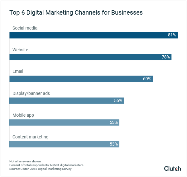 Top 6 Digital Marketing Channels for Businesses graph