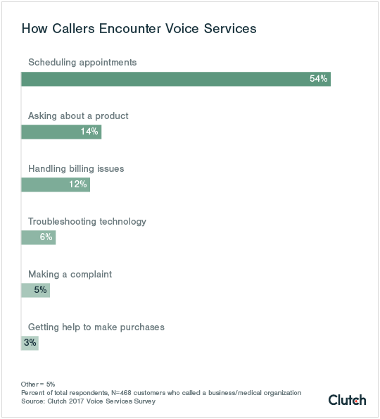 how callers encounter voice services