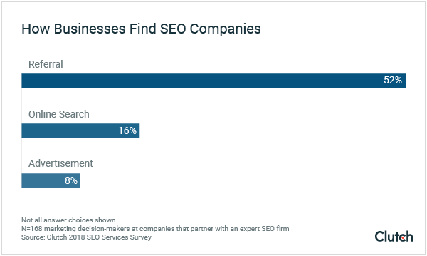 How Businesses Find SEO Companies