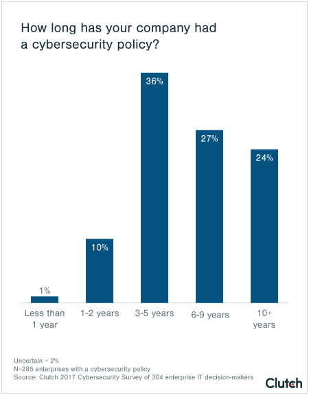 Length of Cybersecurity Policy