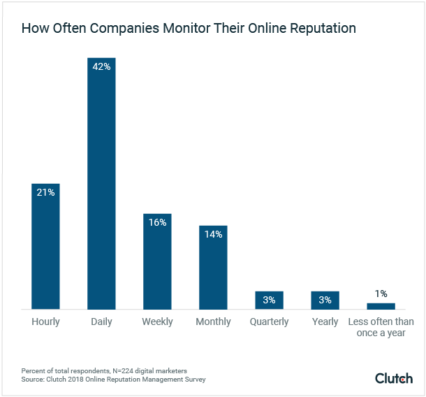 How Often Companies Monitor Online Reputation