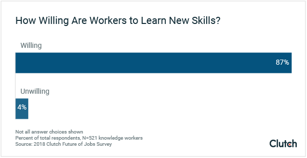 Most workers are willing to learn new skills.