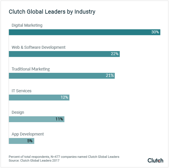 Clutch Global Leaders by Industry