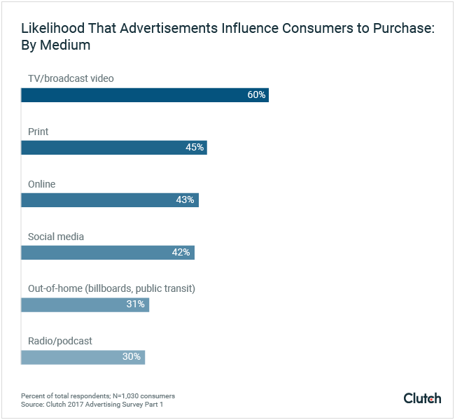 Likelihood That Advertisements Influence Consumers to Purchase: by Medium