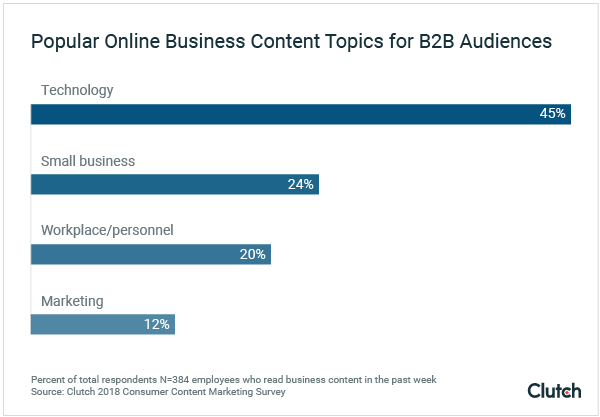 Popular online business content topics for B2B audiences
