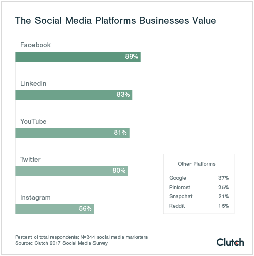 The Social Media Platforms Businesses Value