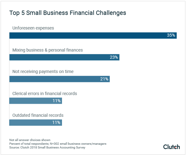 Graph of small business financial challenges