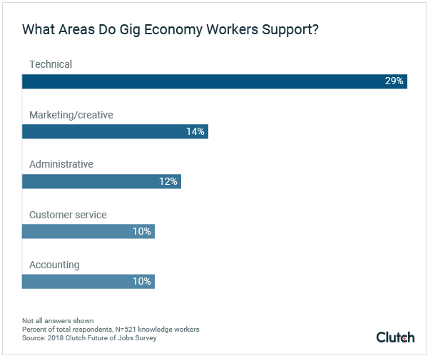 Companies are most likely to hire technical workers.