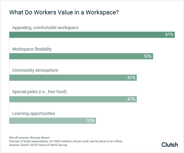 What do workers value in a workspace