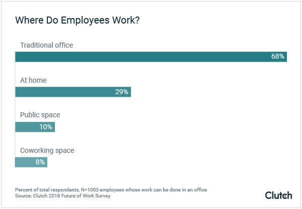 where do employees work graph
