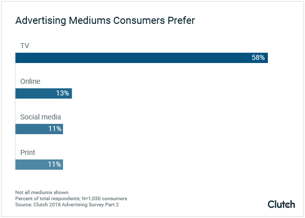 Advertising Mediums Consumers Prefer