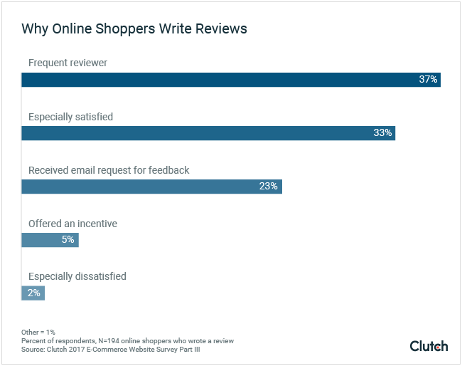 Graph of reasons why online shoppers write reviews.