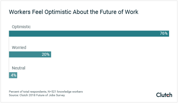 76% of workers feel optimistic about the future.