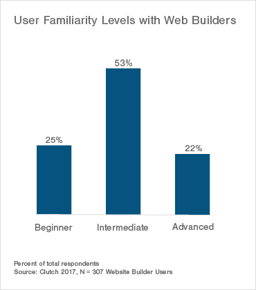 User Familiarity Levels with Web Builders