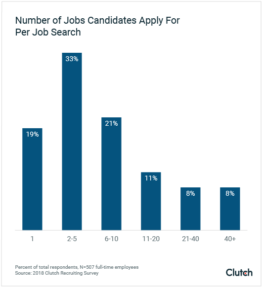 Most candidates apply to 1-5 jobs.
