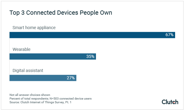 Top 3 Connected Devices People Own