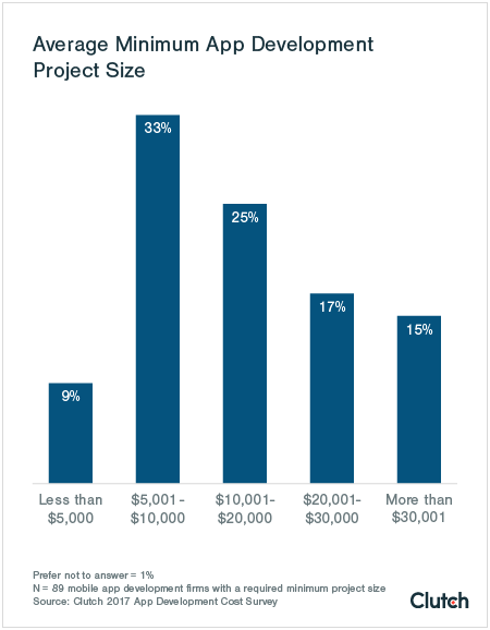 Graph of Minimum Project Size