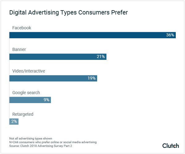 Digital Advertising Types Consumers Prefer