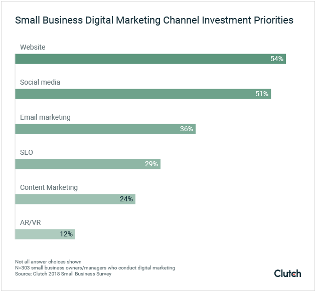 Small Business Digital Marketing Channel Investment Priorities