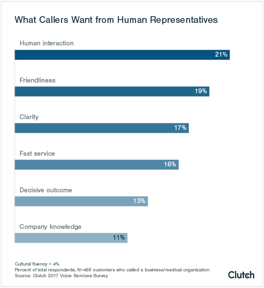 what callers want from human representatives