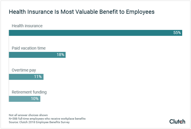 Health insurance is most valuable benefit to employees