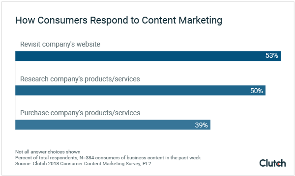How Consumers Respond to Content Marketing