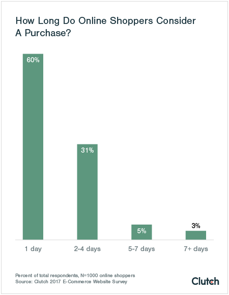 60% of online shoppers only consider a product for one day.