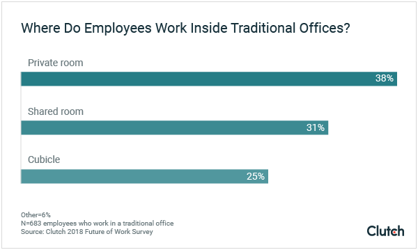 Where do employees work inside traditional offices