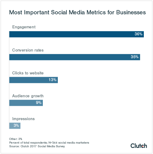 Most Important Social Media Metrics for Businesses