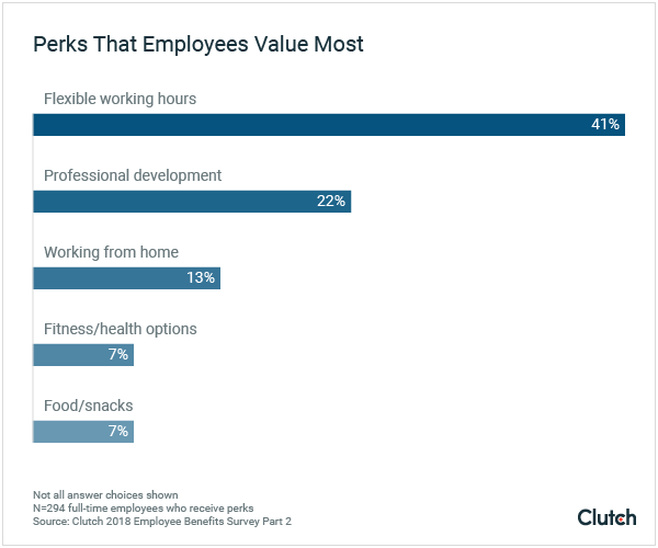 Perks that employees value most