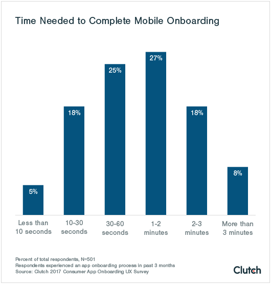 Time needed to complete mobile onboarding