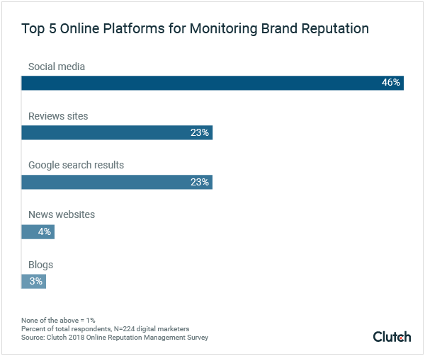 Top 5 Online Platforms for Monitoring Brand Reputation
