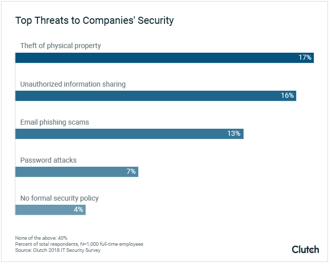 Top Threats to Company Security