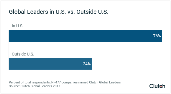 Global Leaders in US vs. Outside US