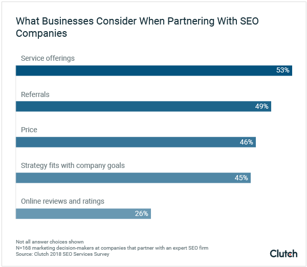 What Businesses Consider When Partnering With SEO Companies