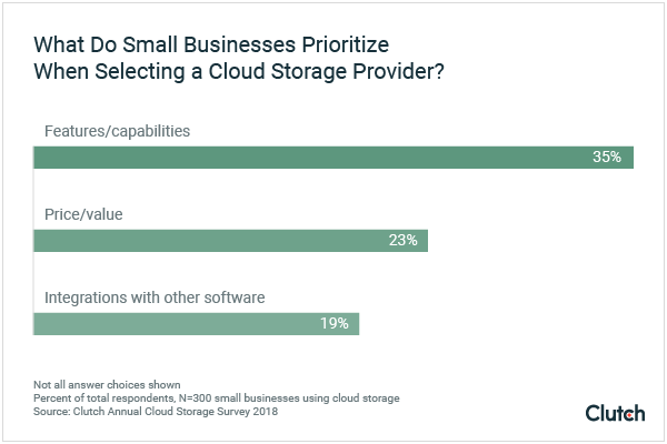 What do small businesses prioritize when selecting cloud storage graph