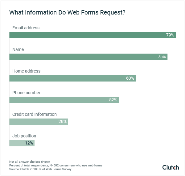 Most web forms request contact information.
