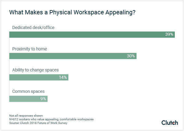 What makes a physical workspace appealing?