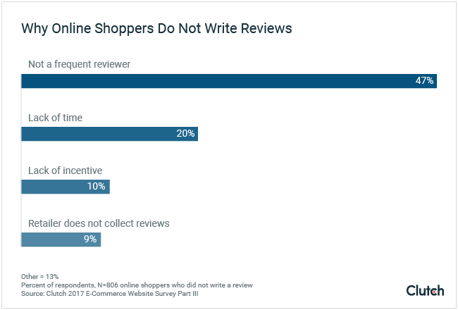Graph of reasons why online shoppers do not write online reviews.