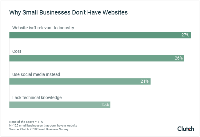 Cost, irrelevance to industry, and social media use are key reasons small businesses don't have websites.