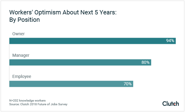 Decision makers tend to be more optimistic about the future compared to other employees.