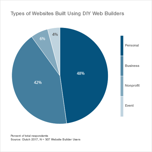 Types of Websites Built Using DIY Web Builders