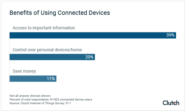 Benefits of Using Connected Devices