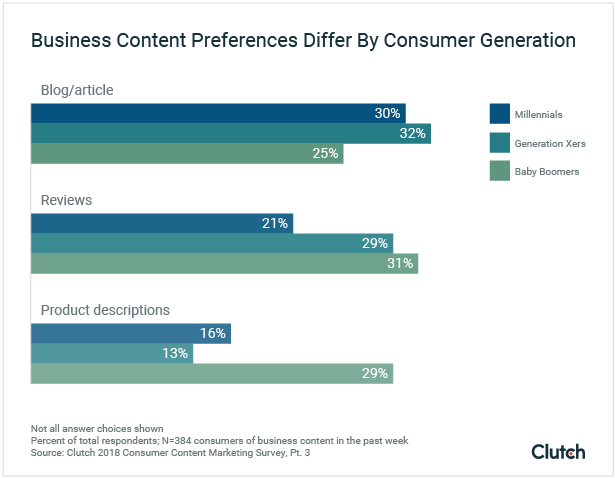 Business Content Preferences by Generation