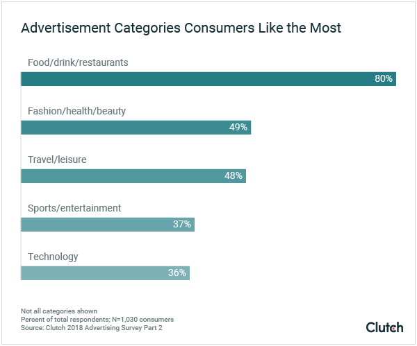 Advertisement Categories Consumers Like Most