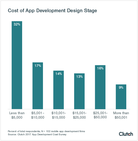 Graph of Cost of Design Stage