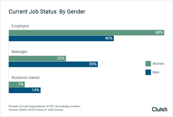 Men are more likely to have a leadership position at work, compared women.